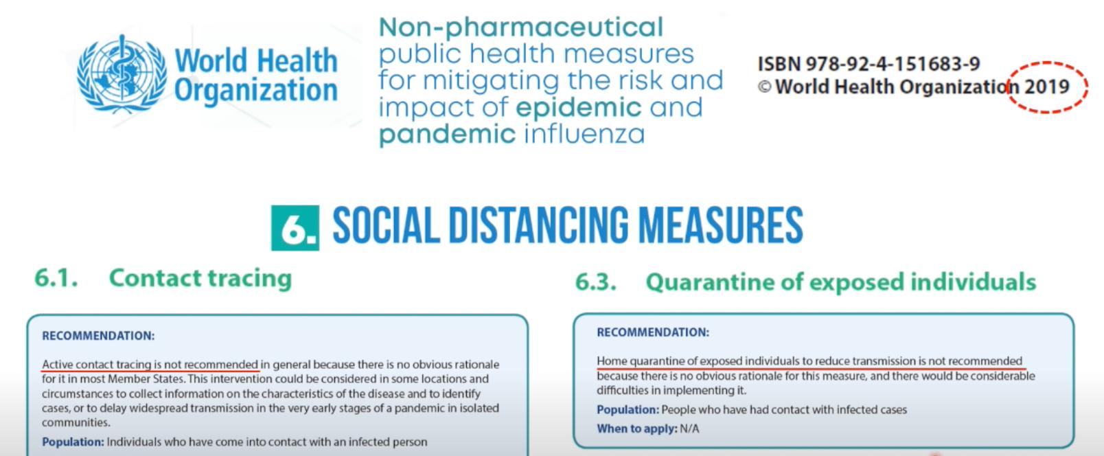 Source: World Health Organisation 2019