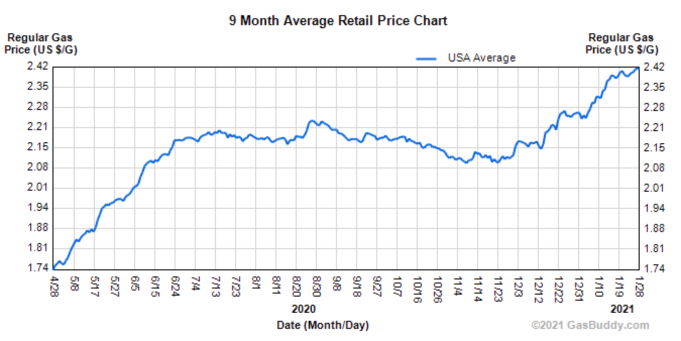 Average US Retail Gas Prices since Covid-19 (April 2020) Source: Gasbuddy