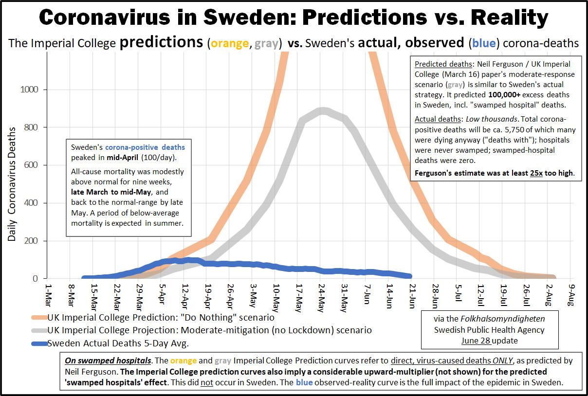 Source: Swedish Public Health Agency, Folkhalsomyndigheten June 28th 2020