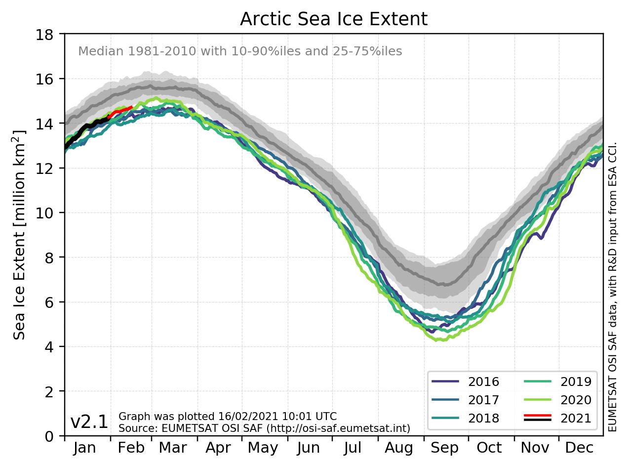 Source: EU MET Ocean & Sea Ice
