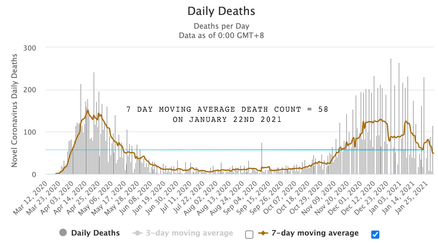 Daily Covid-19 Related Deaths in Michigan Source: Worldometer