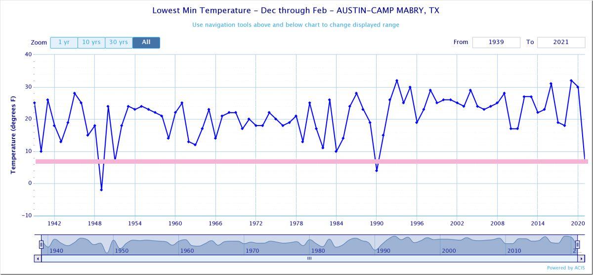 Lowest minimum temperatures in Austin, Texas. Source: CLIMOD