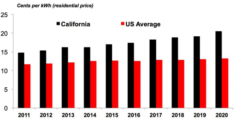 Residential Electricity Prices California vs US average: US EIA