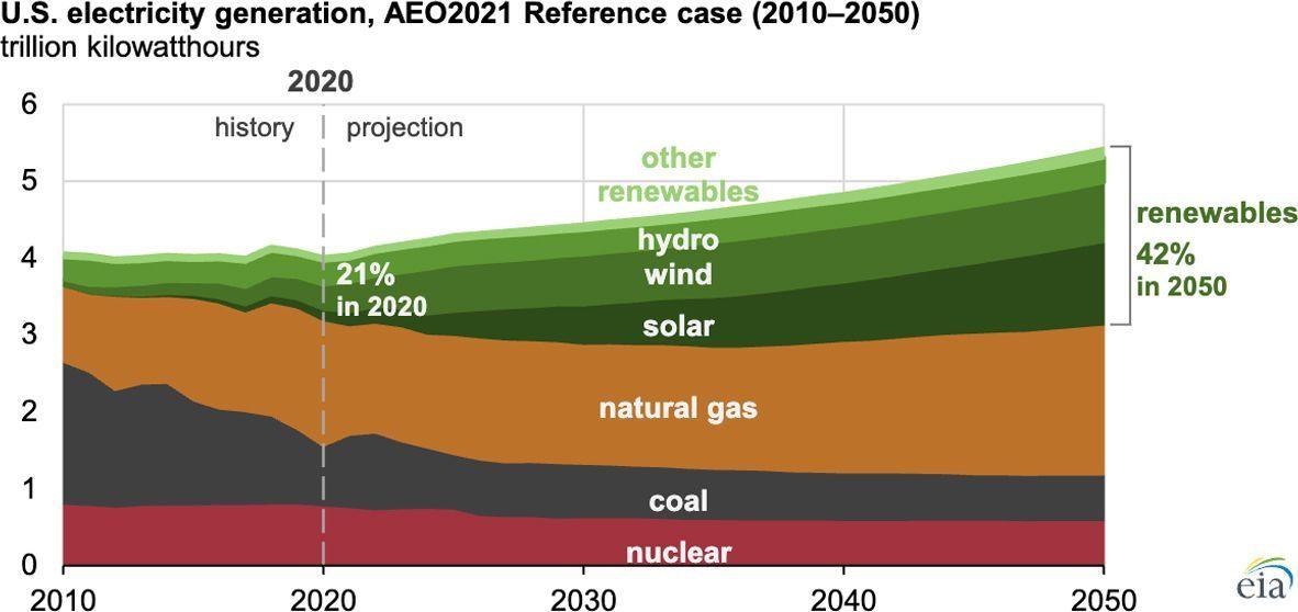 Annual Energy Outlook 2021: US EIA