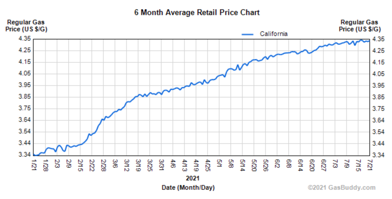 6 month chart of Californian petrol prices at the pump from Jan 21st 2021: Gasbuddy