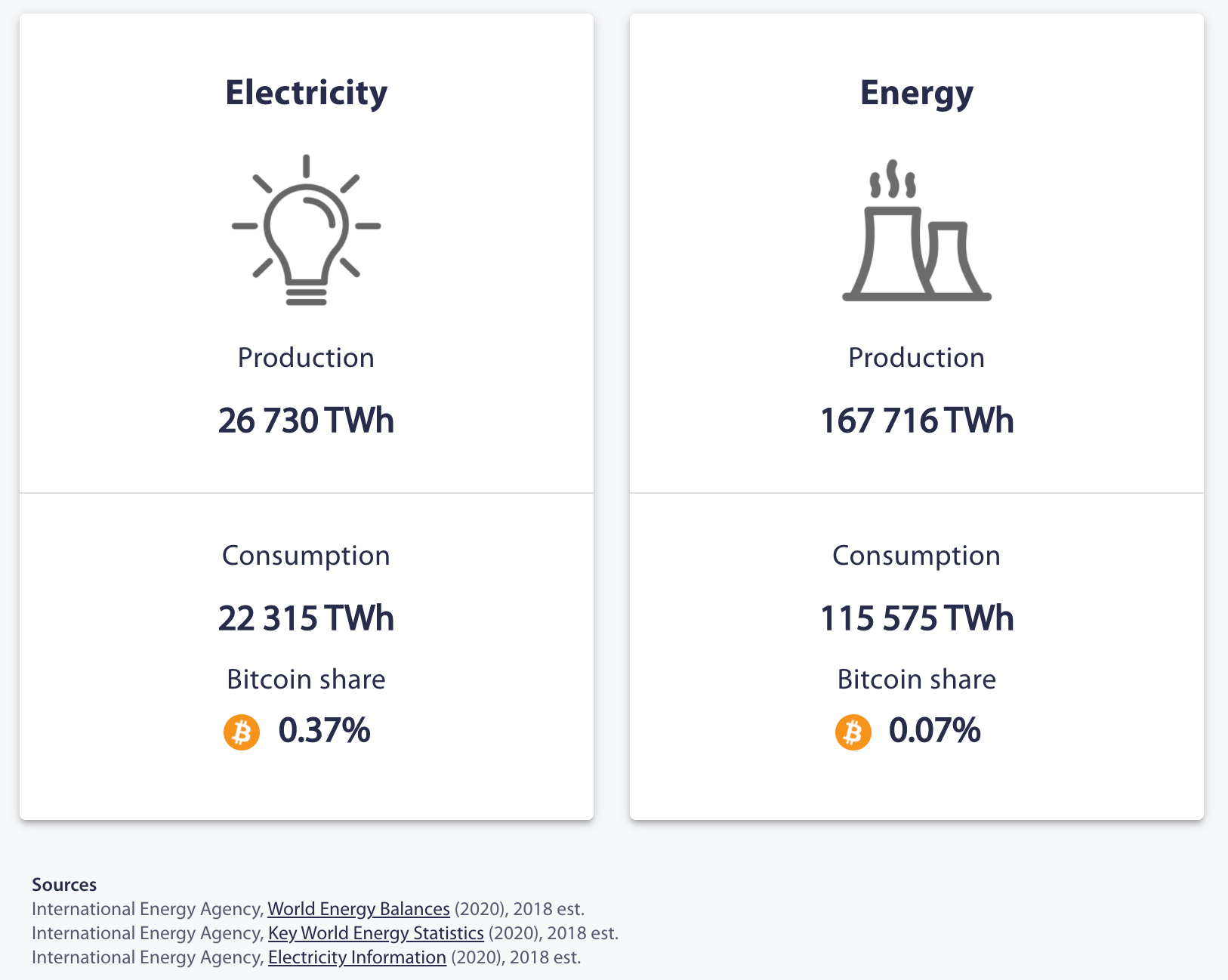 Bitcoin Electricity Consumption Index: Cambridge Centre of Alternative Finance